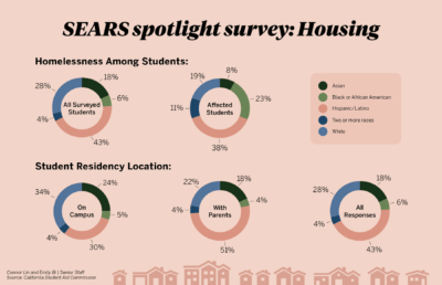 Infographic displaying statistics about homelessness among students and student residency location