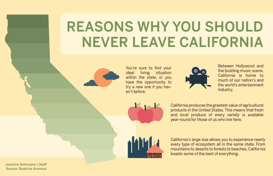 Infographic describing why you should never leave California