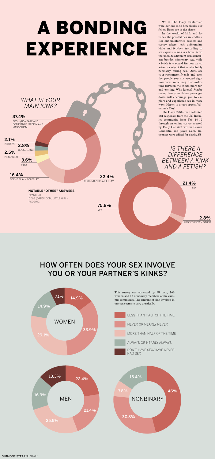 Infographic with data about kinks, with information collected from surveys