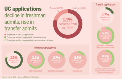 Infographic showing UC applications decline in freshman admits, rise in transfer admits