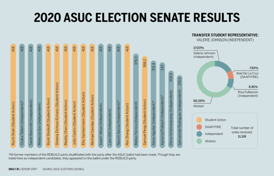 infographic about 2020 asuc senate elections
