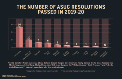 Bar graph of number of ASUC resolutions passed in 2019-2020