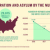 Infographic of United States immigration and statistics