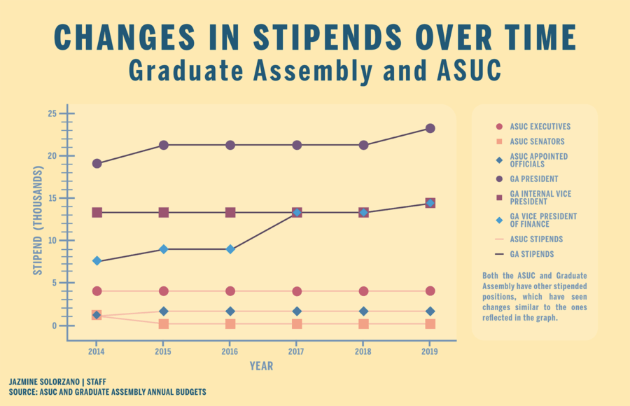 Infographic showing how ASUC and Graduate Assembly stipends have changed over time