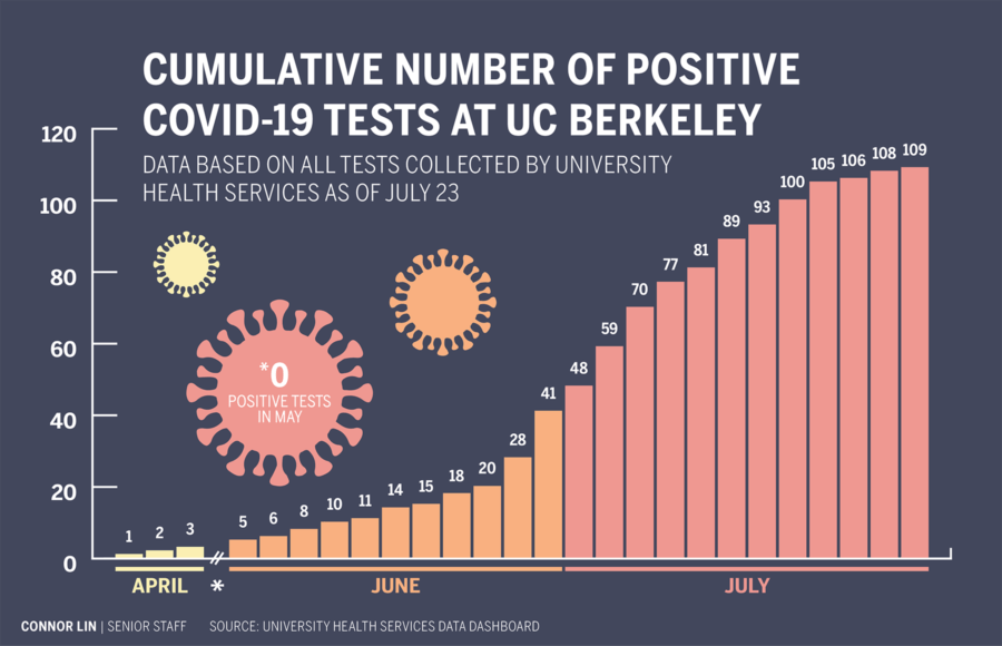 Infographic showing the cumulative number of positive COVID-19 tests at UC Berkeley