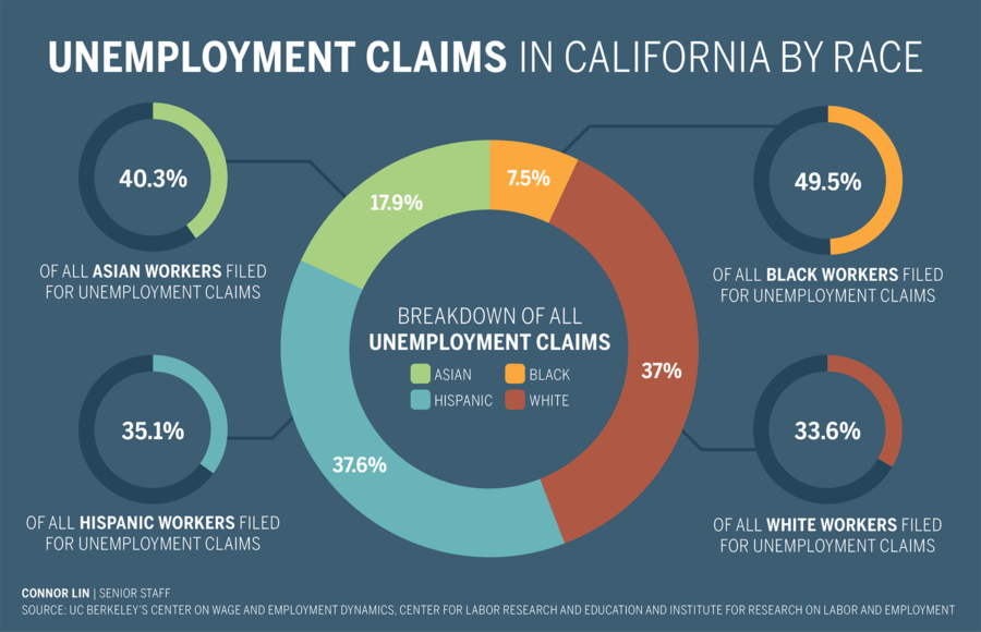 Infographic showing unemployment claims in California by race