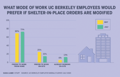 Infographic showing what mode of work UC Berkeley employees would prefer if shelter-in-place orders are modified