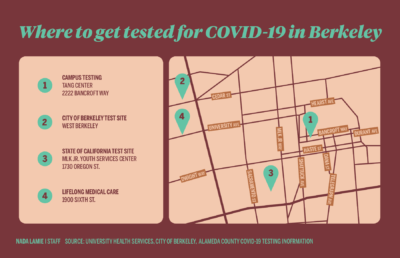 Infographic depicting COVID-19 testing locations in the city of Berkeley