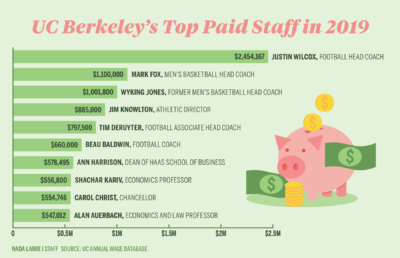 Infographic showing UC Berkeley's top ten highest paid staff in 2019