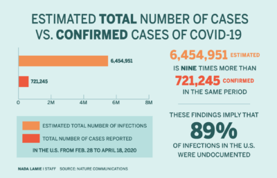 Infographic comparing the number of reported COVID-19 cases in the U.S. to the estimated total number