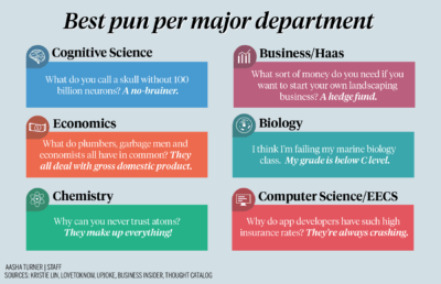 Infographic listing puns based on different major departments
