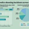Infographic depicting information on fatal police shooting incidents across the United States