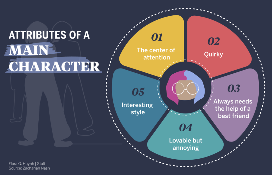 Infographic depicting the key attributes of a main character