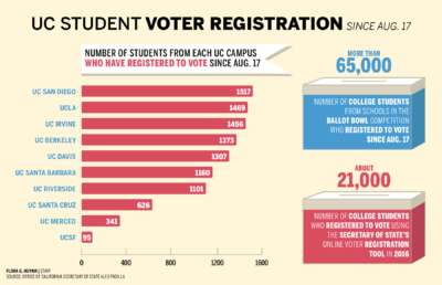 Infographic displaying UC student voter registration data