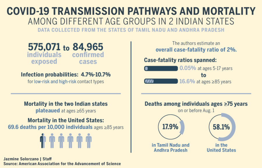 Infographic portraying COVID-19 transmission pathways and mortality in the Indian states of Tamil Nadu and Andhra Pradesh