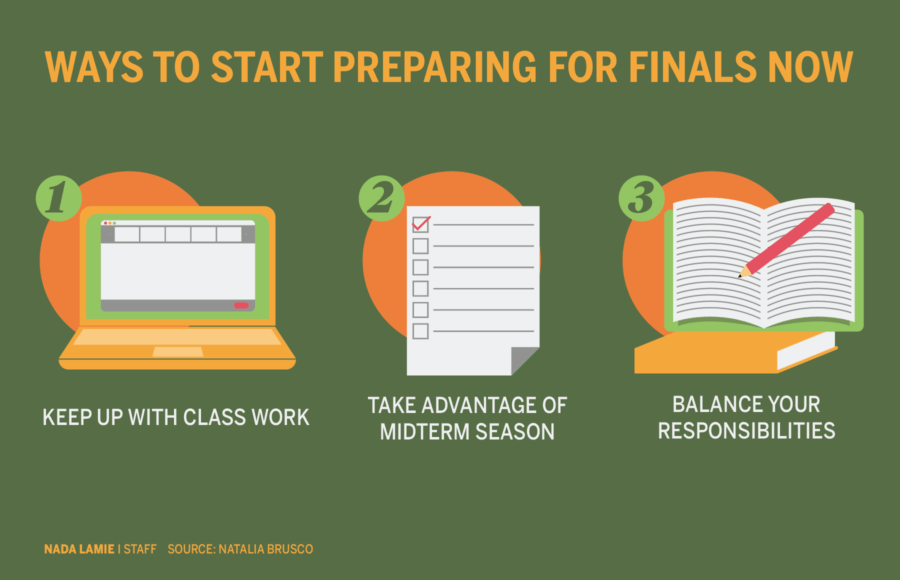 Infographic depicting ways to begin preparing for finals