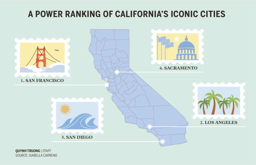 Infographic depicting iconic cities in California
