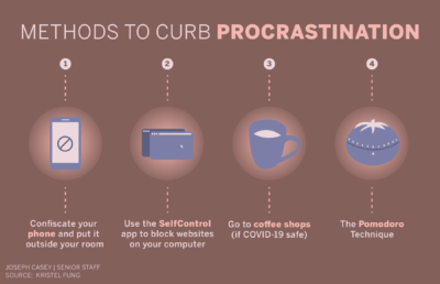 Infographic listing different methods of curbing procrastination