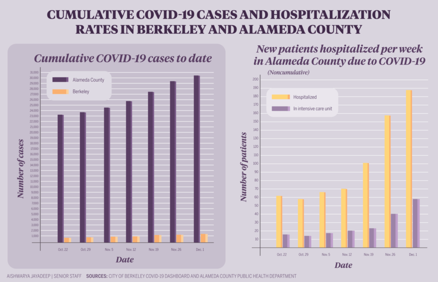 Infographic depicting cumulative COVID-19 cases and hospitalization rates in Berkeley and Alameda County