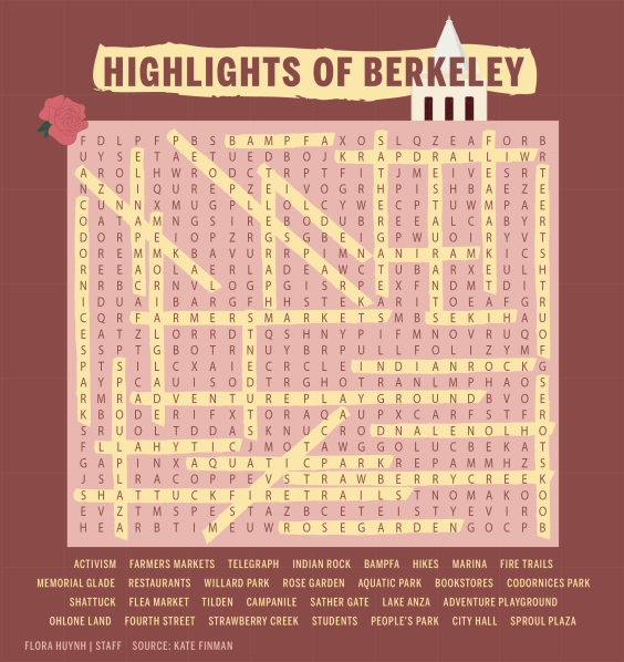 The key to a word search puzzle based on highlights of Berkeley