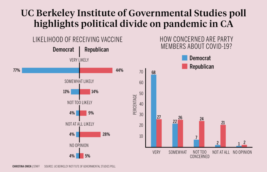 Infographic about UC Berkeley Institute of Governmental Studies poll, political divide on pandemic in CA, by Christina Owen