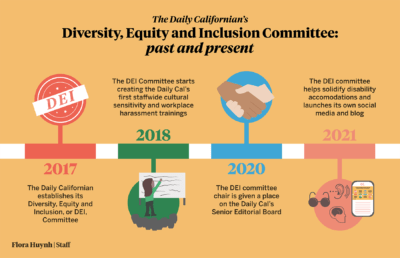 Infographic about the history of the Diversity, Equity and Inclusion Committee at The Daily Californian,