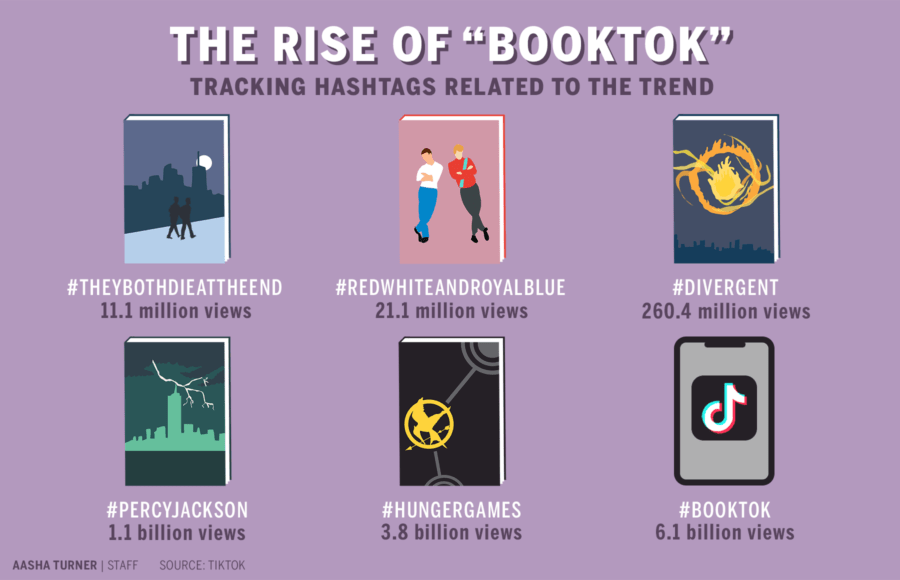 Infographic depicting BookTok hashtags