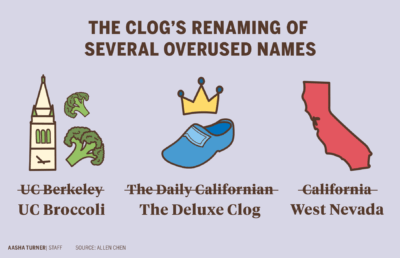 Graphic about The Clog's renaming of overused names