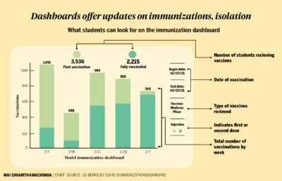 Infographic showing how to navigate the COVID-19 immunization dashboard