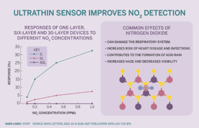 Infographic about nitrogen dioxide detection with ultrathin sensors