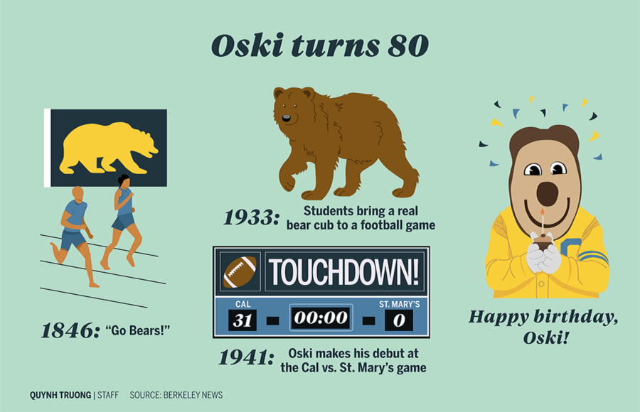 Infographic about Oski