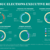 Infographic depicting 2021 ASUC elections executive results