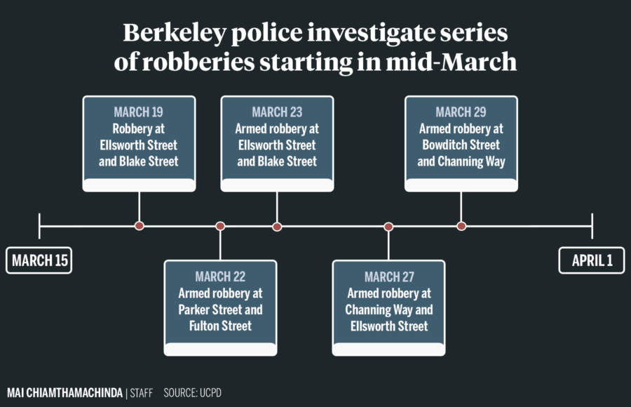 Infographic depicting a timeline of robberies in Berkeley from March 15 to April 1
