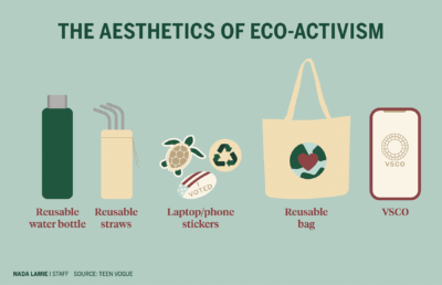Infographic about the aesthetics of eco-activism
