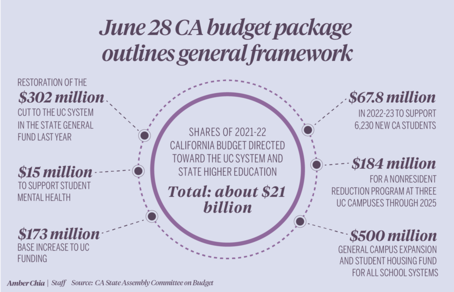 Infographic depicting general framework outlined by June 28 CA budget package