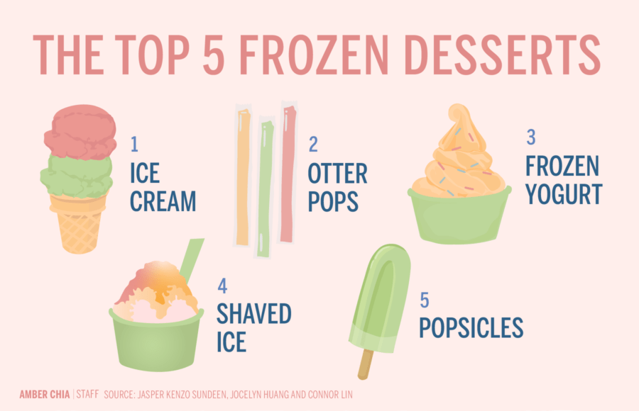 Infographic ranking the top 5 frozen desserts