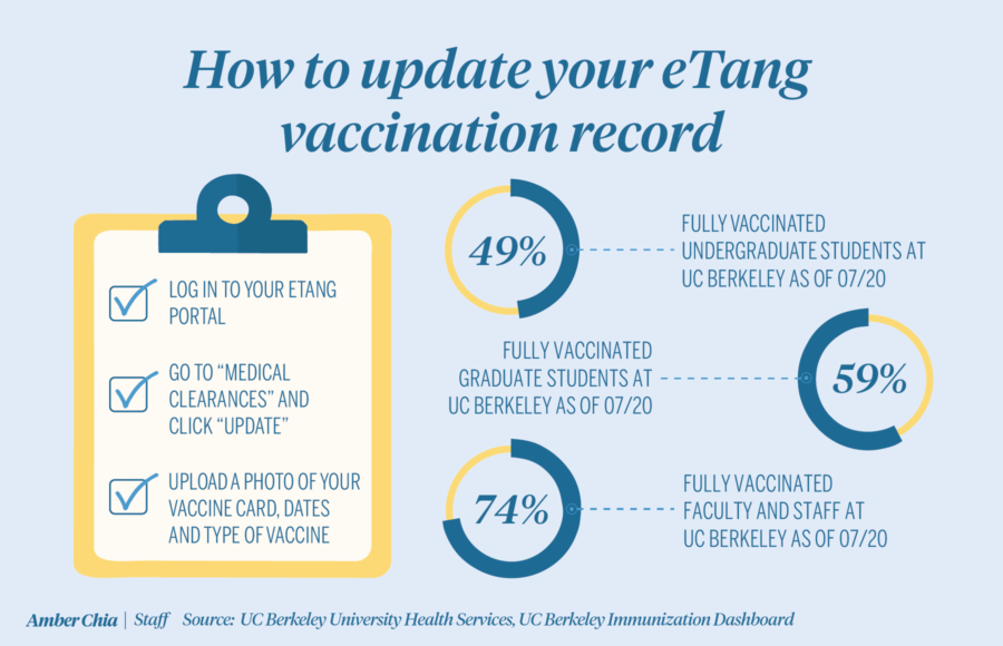 Infographic depicting vaccination rates for undergraduate students, graduate students, faculty and staff at UC Berkeley and information on how to update vaccination record on eTang