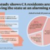 Infographic depicting statistics on CA residents leaving the state