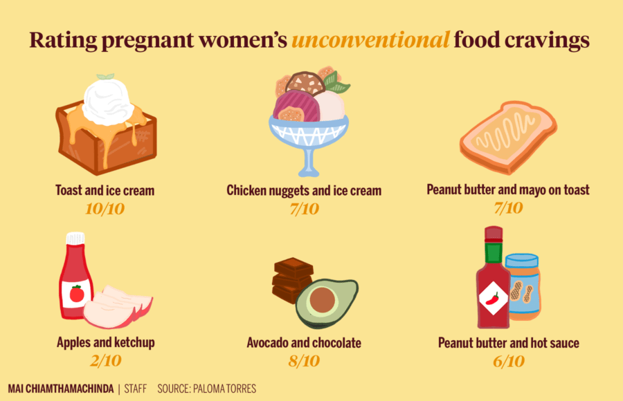 Infographic rating pregnant women's unconventional food cravings