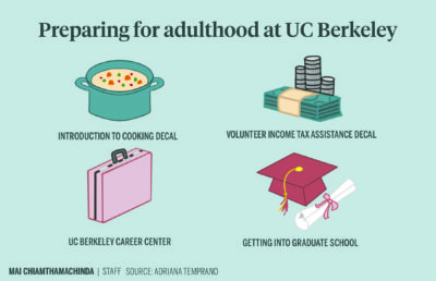 infographic depicting ways to prepare for adulthood at UC Berkeley