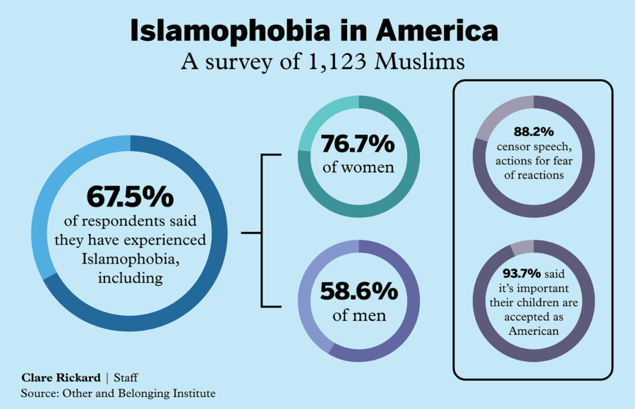 Infographic about Islamophobia in America