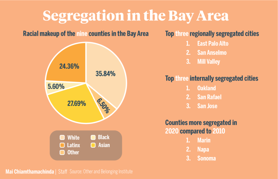 Infographic depicting data on segregation in the Bay Area