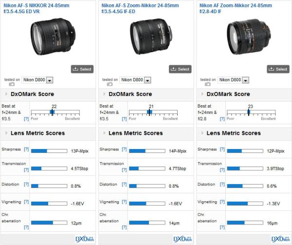 Nikon-AF-S-Nikkor-24-85mm-f3.5-4.5G-ED-VR-DxoMark-test-result