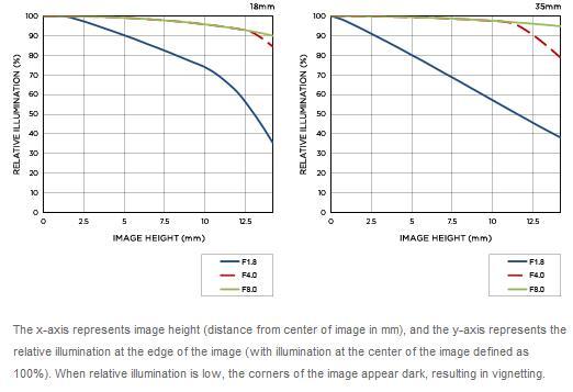 Sigma 18-35mm F1.8 DC HSM lens vignetting