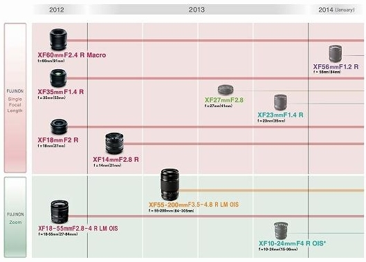 fujinon_x-mount lens_roadmap