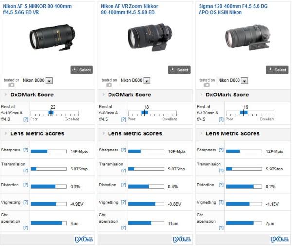 Nikon-AF-S-Nikkor-80-400-f4.5-5.6G-ED-VR-comparison
