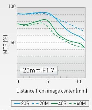 Panasonic-Lumix-G-20mm-F1.7-II-ASPH-lens-MTF-chart