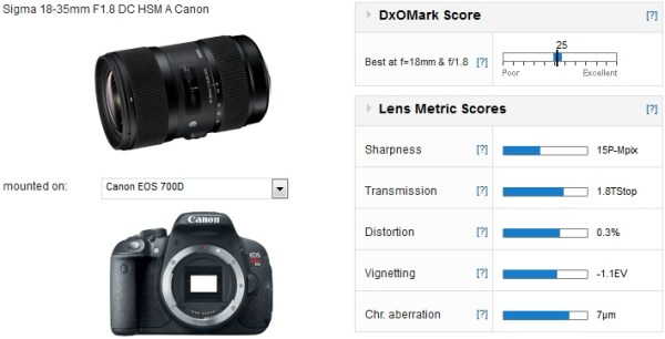 sigma-18-35mm-f1.8-dc-hsm-lesn-test-01