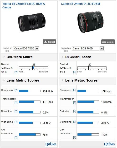 sigma-18-35mm-f1.8-dc-hsm-lesn-test-04