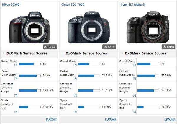 Nikon-D5300-DxOMark-review